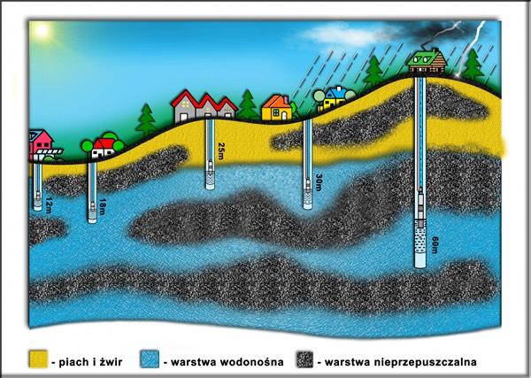 Przykładowa lokalizacja wody w ziemi