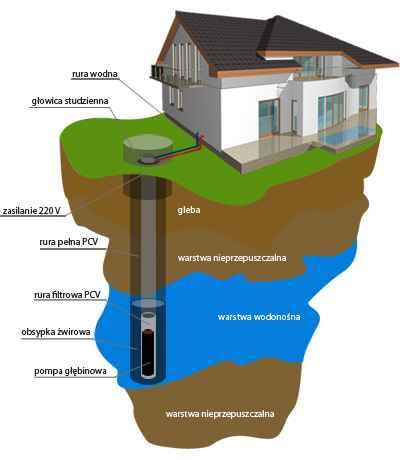 Projekt budowy studni