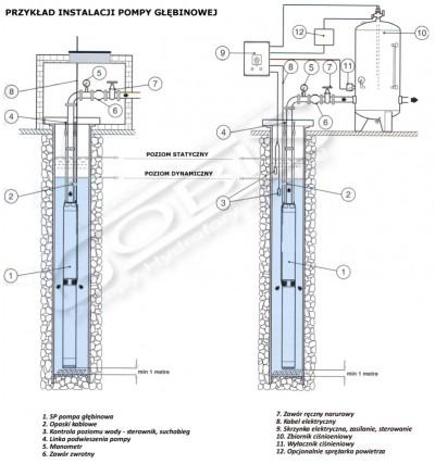 Przykład instalacji pompy głębinowej